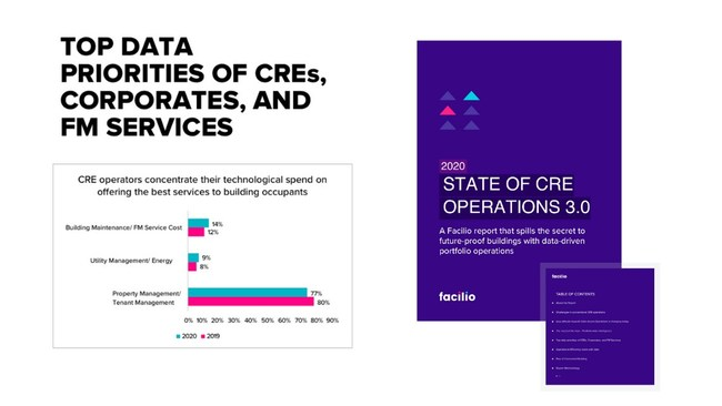 Facilio - State of CRE operations 3.0