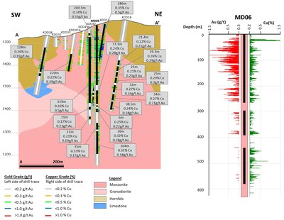 Figure 4. SW-NE cross section with selected drill intercepts of Mavidere prospect. (CNW Group/Alacer Gold Corp.)