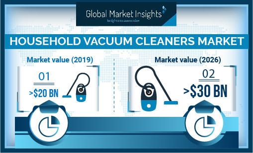 Household Vacuum Cleaners Market Shipments to Witness 9% Growth Till 2026: Global Market Insights, Inc.