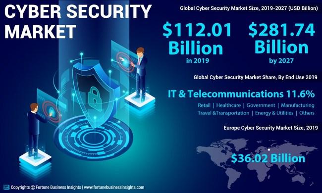 FBI_Cyber_Security_Market