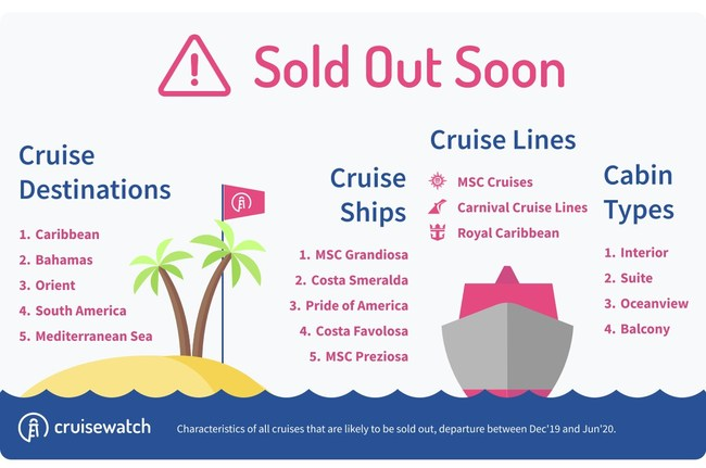 Characteristics of 'sold-out-soon' Cruises; Data provided by cruisewatch.com