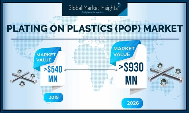 Increasing demand for lightweight materials will stimulate plating on plastics market demand.