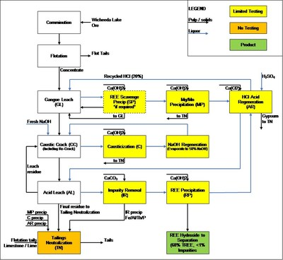 Figure 1: Simplified Wicheeda Hydrometallurgical Flowsheet (CNW Group/Defense Metals Corp.)