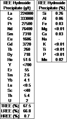Table 1: Final REE Hydroxide Product Assay (CNW Group/Defense Metals Corp.)