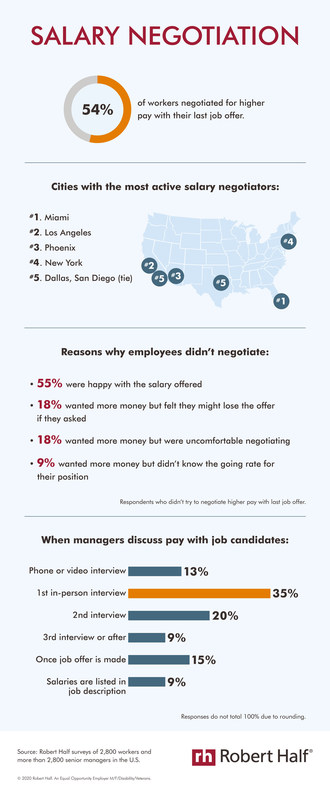 According to a new Robert Half survey, 54% of professionals tried to negotiate a higher salary with their last job offer. Miami, Los Angeles and Phoenix have the most workers who negotiated compensation. Men and employees making more than $100,000 per year were most likely to negotiate. Check out the infographic for additional findings: https://www.roberthalf.com/blog/compensation-and-benefits/salary-negotiation-0