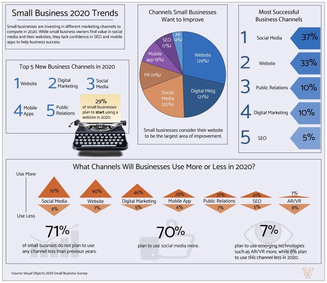 Small Business 2020 Trends
