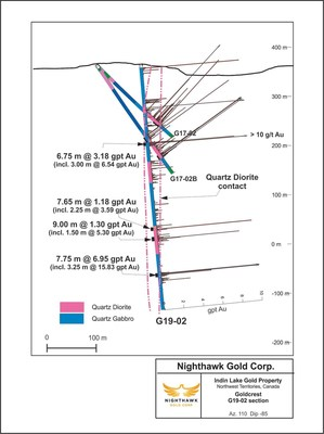 Figure 3.  Cross Section – Goldcrest South - Drillhole G19-02 (CNW Group/Nighthawk Gold Corp.)