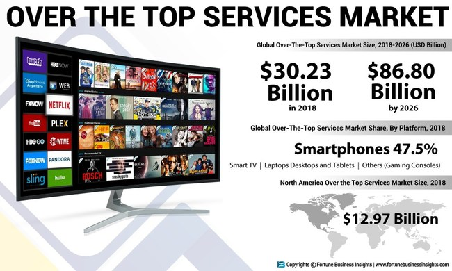 Over the Top (OTT) Services Market Analysis, Insights and Forecast, 2015-2026 (PRNewsfoto/Fortune Business Insights)
