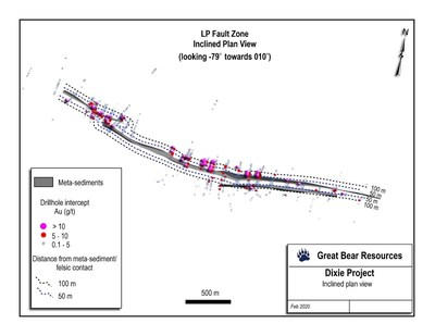 Figure 1: Distribution of gold intercepts and distance buffers of 50 and 100 metres from the contact between metasediments and felsic volcanic rocks along 4.2 kilometres of the LP Fault. (CNW Group/Great Bear Resources Ltd.)