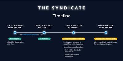 Listing event timeline
