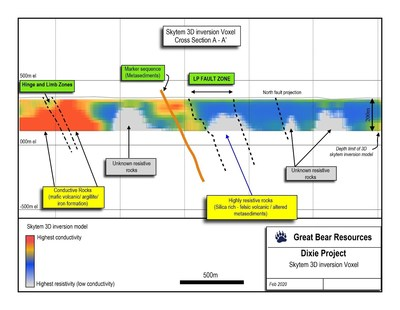 Figure 3: Resistivity/chargeability cross section of SkyTEM data showing the LP Fault zone, with adjacent high-resistivity targets also shown (blue to white targets). (CNW Group/Great Bear Resources Ltd.)