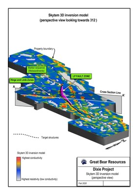Figure 2: SkyTEM results showing interpreted resistivity targets along the Dixie property, including the LP Fault.  Resistive rocks including the altered/mineralized zone of the LP Fault are shown in blue and white.  Locations of newly drilled regional gold zones are shown below in Figure 4. (CNW Group/Great Bear Resources Ltd.)