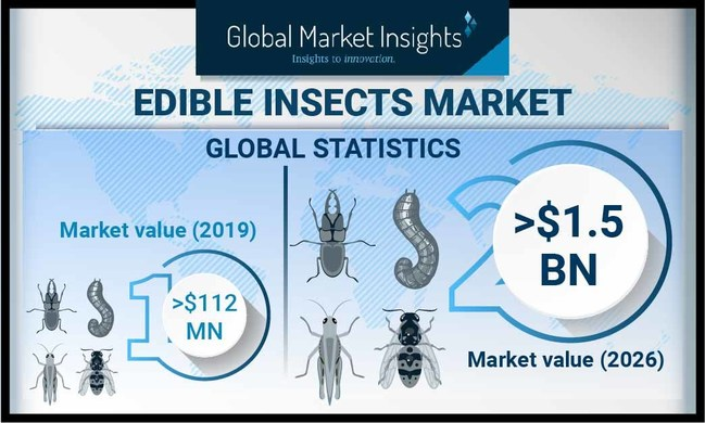 Edible Insects Industry is projected to reach over USD 1.5 billion by 2026