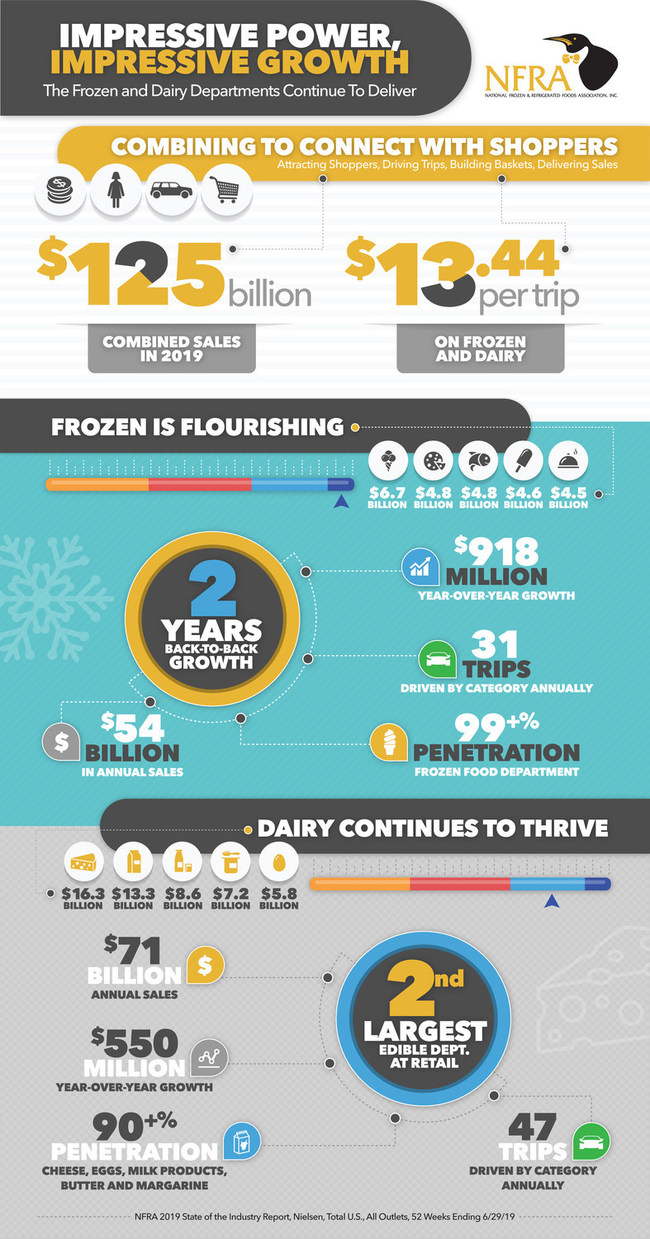 NFRA's 2019 State of the Industry Report and Summary Infographic show impressive category power of frozen and dairy departments.