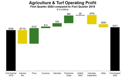 Deere Reports First-Quarter Income of $517 Million | Markets Insider