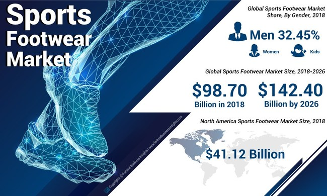 Sports Footwear Market Analysis, Insights and Forecast, 2015-2026