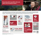 Edwards Lifesciences' Every Heartbeat Matters Philanthropic Initiative Expanding To Reach More Patients