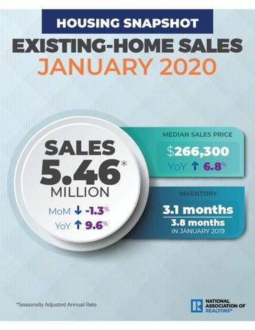 January 2020 Existing Home Sales