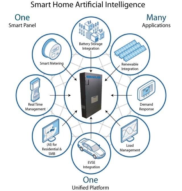 GENIUS™ Q Platform (CNW Group/Koben Systems Inc.)