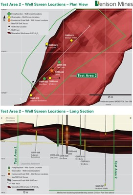 Figure 2: Plan map and long section showing Pump/Injection wells, Observation wells and CSW2 completed for ISR field testing in Test Area 2. (CNW Group/Denison Mines Corp.)