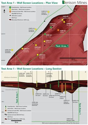 Figure 3: Plan map and long section showing Pump/Injection wells, Observation wells and CSW1 completed for ISR field testing in Test Area 1. (CNW Group/Denison Mines Corp.)