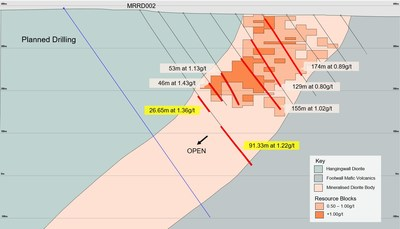 Figure 1: Koné Drill Section showing location of recent drilling in relation to current Inferred Resource (CNW Group/Montage Gold Corp)
