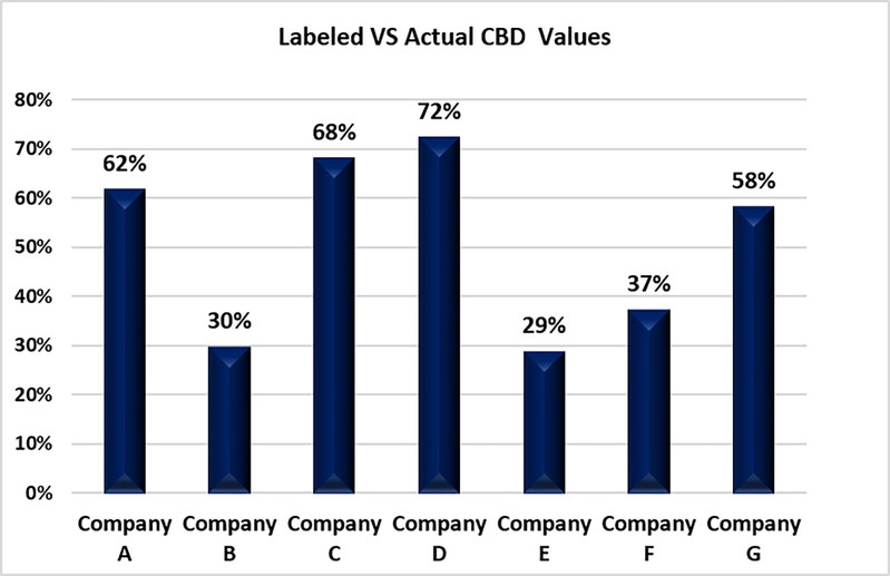 % differentiation between labeled and measured CBD values
