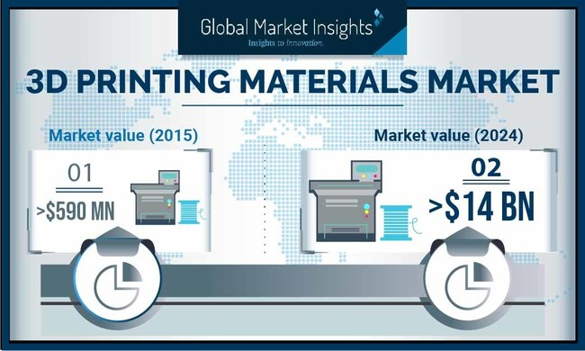 The global 3D printing materials market is mainly driven by the rising product demand in the electronics and automobile sectors.