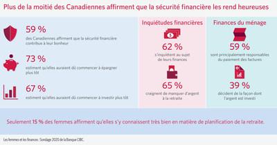 Un sondage de la Banque CIBC révèle que plus de la moitié des femmes canadiennes affirment que la sécurité financière contribue à leur bien-être (Groupe CNW/CIBC)