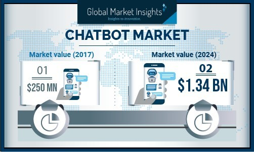 AI-based chatbots are projected to showcase the fastest growth in the coming years with an anticipated CAGR of more than 52%. AI-based chatbots facilitate enhanced customer interaction by offering personalized responses.