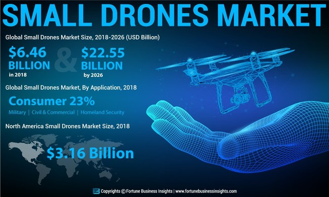 Small Drone Market Analysis, Insights and Forecast, 2015-2026