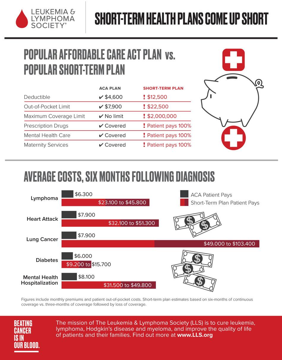 Short-Term Health Plans Infographic