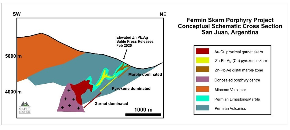 Figure 1. Schematic cross section showing the conceptual target interpreted at the Fermin project. (CNW Group/Sable Resources Ltd.)