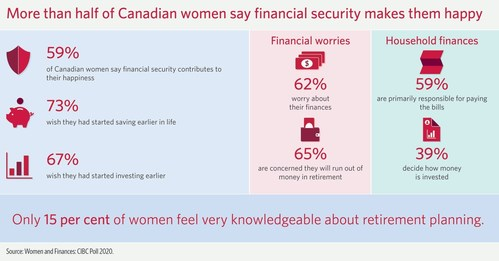 CIBC poll finds more than half of Canadian women say financial security contributes to their happiness (CNW Group/CIBC)