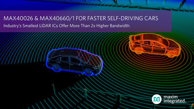 Industry's smallest LiDAR ICs by Maxim Integrated offer more than 2x higher bandwidth for faster self-driving cars.