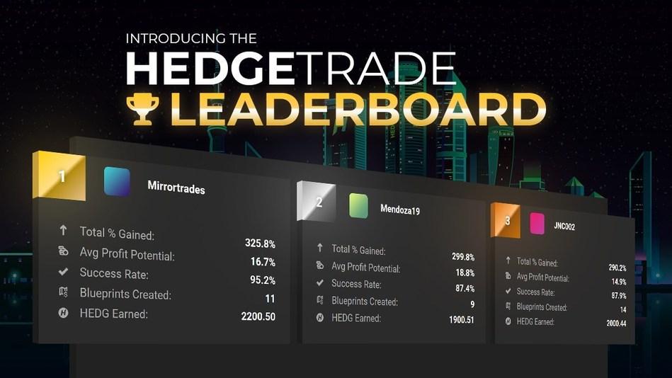 HedgeTrade Social Trading Platform Leaderboard (CNW Group/HedgeTrade)