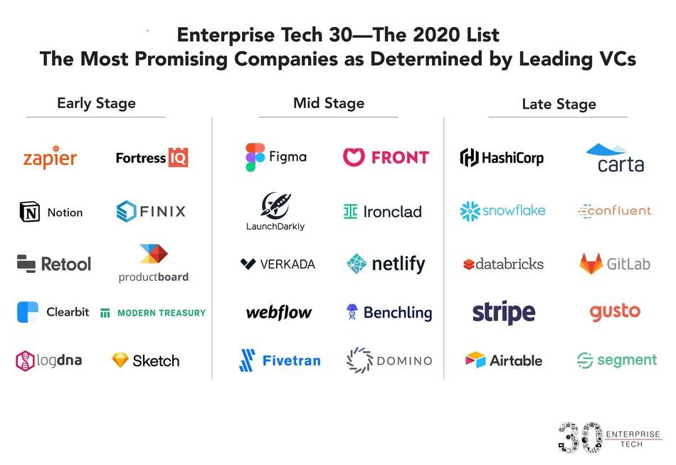 Enterprise Tech 30 -- The 2020 List