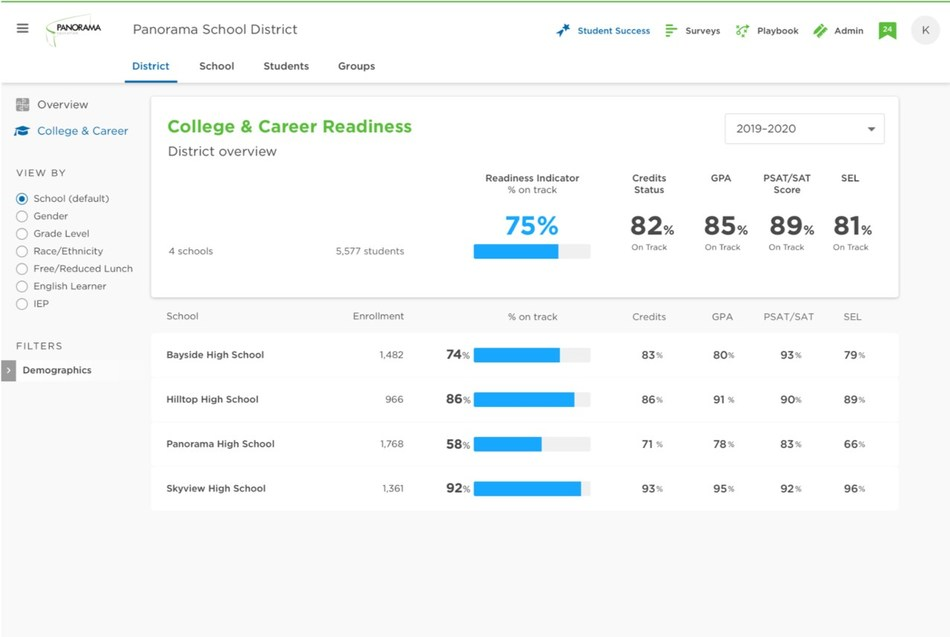 Panorama Education's new College and Career Readiness solution helps districts act on college and career readiness data to proactively support students.