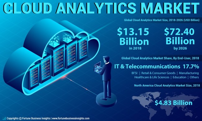 Cloud Analytics Market Analysis, Insights and Forecast, 2015-2026