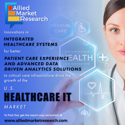 R&D activities & favorable government policies to grow U.S. healthcare IT market