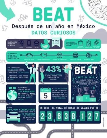 Beat celebra su primer año en México