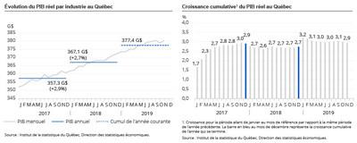 Évolution du PIB par industrie au Québec / Croissance cumulative du PIB réel au Québec (Groupe CNW/Institut de la statistique du Québec)