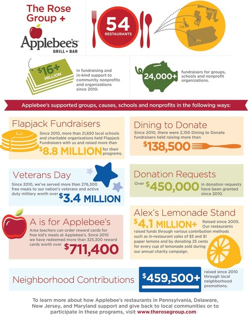 The Rose Group, a leading franchisee of Applebee's Neighborhood Grill + Bar?, has raised an impressive $16 million for various charities throughout Maryland, Delaware, Pennsylvania and New Jersey since 2010