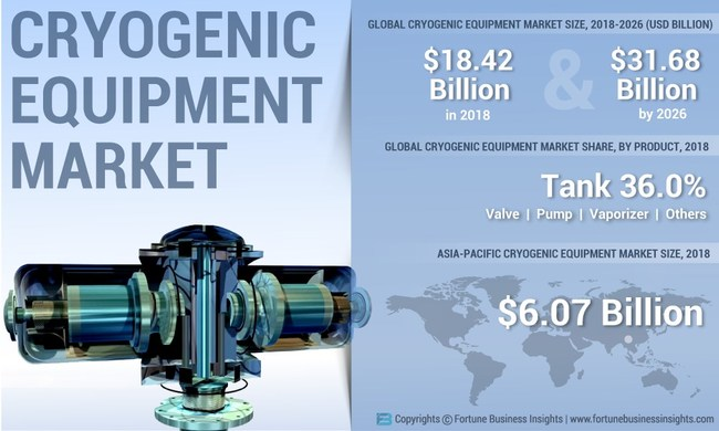 Cryogenic Equipment Market Analysis (USD Billion), Insights and Forecast, 2015-2026