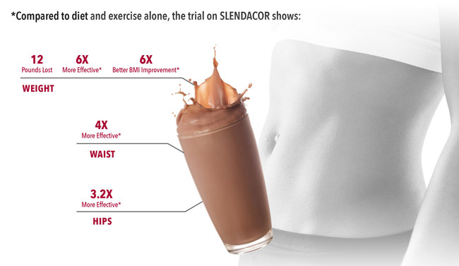 Slendacor has been studied in two gold-standard clinical trials to date.. Analyses indicate that statistically significant reductions in key parameters were observed beginning at day 14. The study participants included both men and women. The subjects included a broad age range and were a healthy population of overweight - not obese - individuals.. Finally, the trial demonstrates statistically significant slimming - with a reduction in waist circumference, with no reduction in lean body mass.