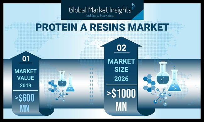 Protein A Resin Market revenue is set to exceed USD 1 billion by 2026, according to a new research report by Global Market Insights, Inc.