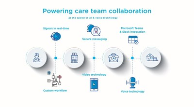 Real-time communication across multiple care settings