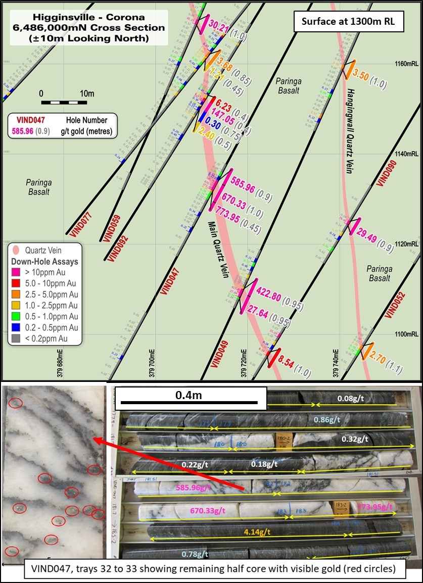Figure 5:  Corona cross-section showing historic drill holes centered around hole VIND047. Note: The core box photo shows the laminated quartz vein associated with the ultra high grade result from VIND047. In VIND059, the main quartz lode position is the revised RNC interpretation compared to the Alacer interpretation in Alacer Gold Corp's news release dated August 1, 2012. (CNW Group/RNC Minerals)