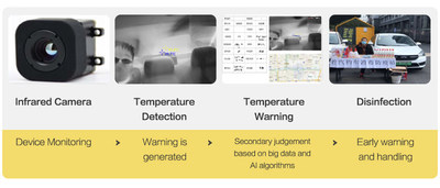 Temperature detection and early warning demonstration of infrared thermometers