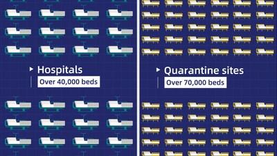 Con la apertura de los dos nuevos hospitales especiales y 13 instalaciones temporales, así como otros centros de cuarentena, se añadieron decenas de miles de nuevas camas para acomodar a más pacientes. (PRNewsfoto/CGTN)